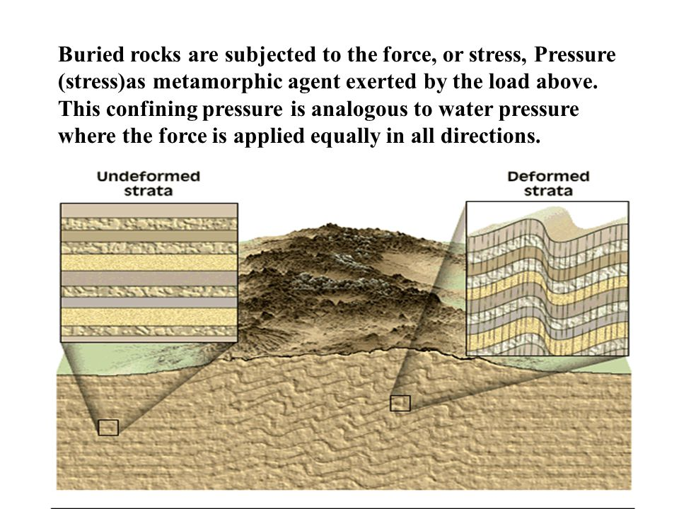 Buried rocks are subjected to the force, or stress, Pressure (stress)as metamorphic agent exerted by the load above.