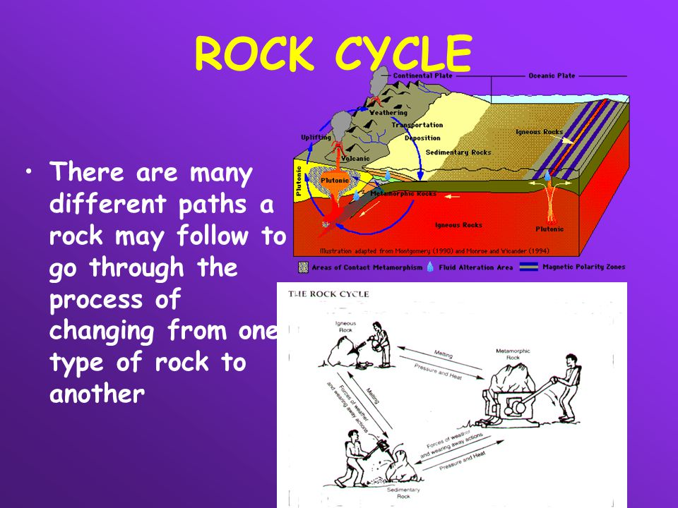 ROCK CYCLE There are many different paths a rock may follow to go through the process of changing from one type of rock to another.