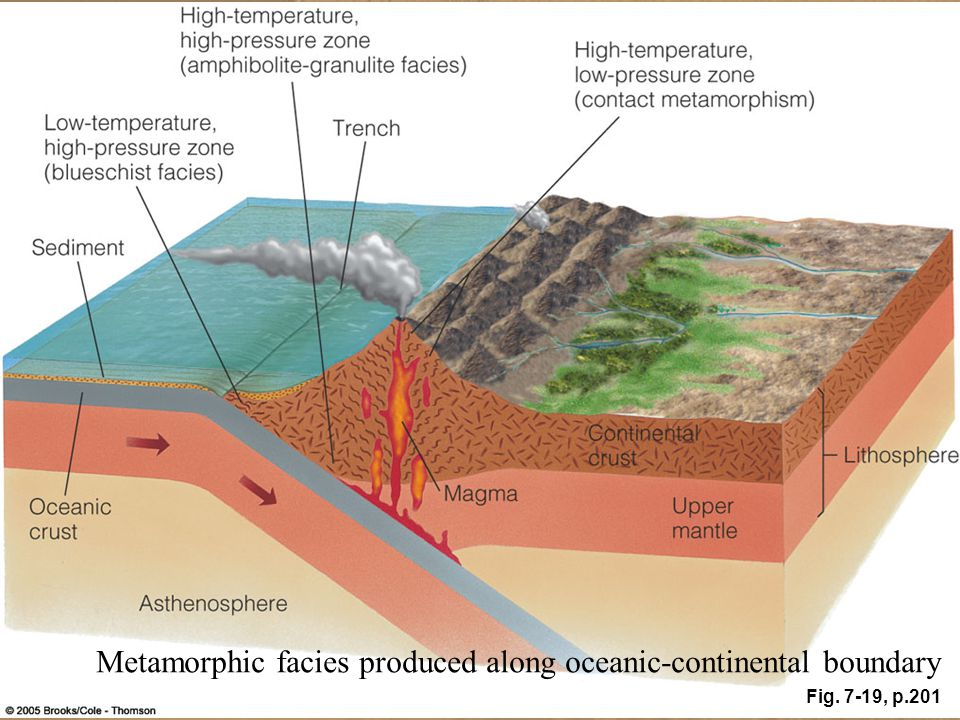 Metamorphic facies produced along oceanic-continental boundary