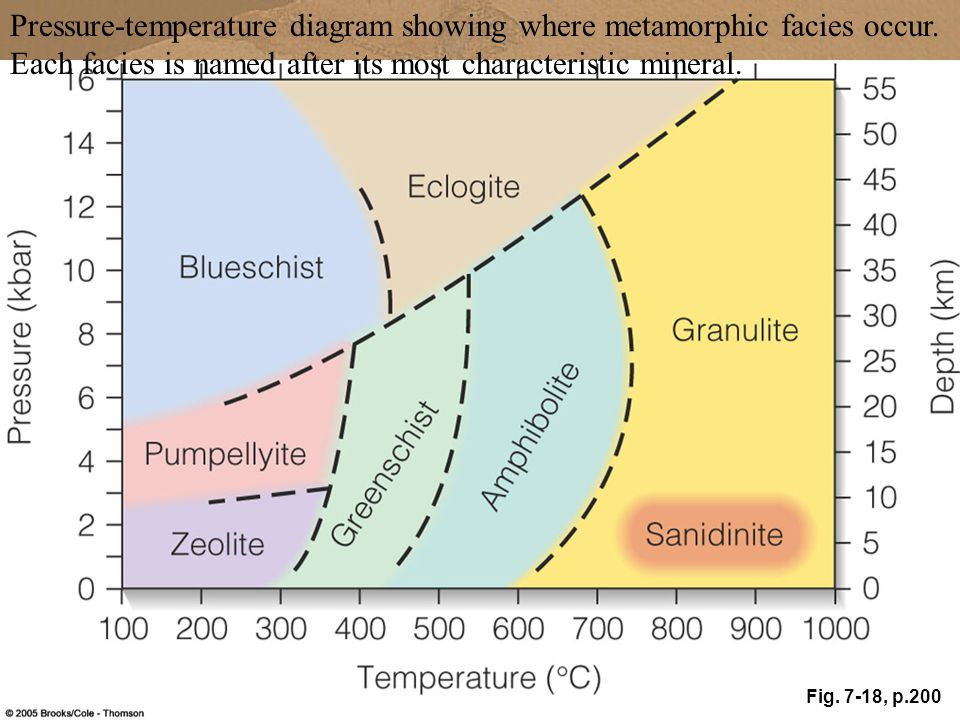 Pressure-temperature diagram showing where metamorphic facies occur.