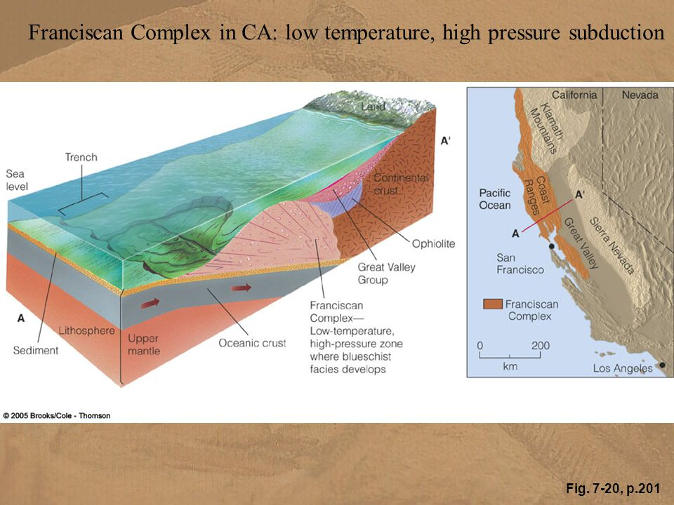 Franciscan Complex in CA: low temperature, high pressure subduction