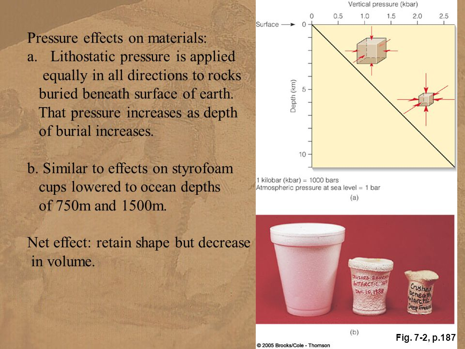 Pressure effects on materials: Lithostatic pressure is applied