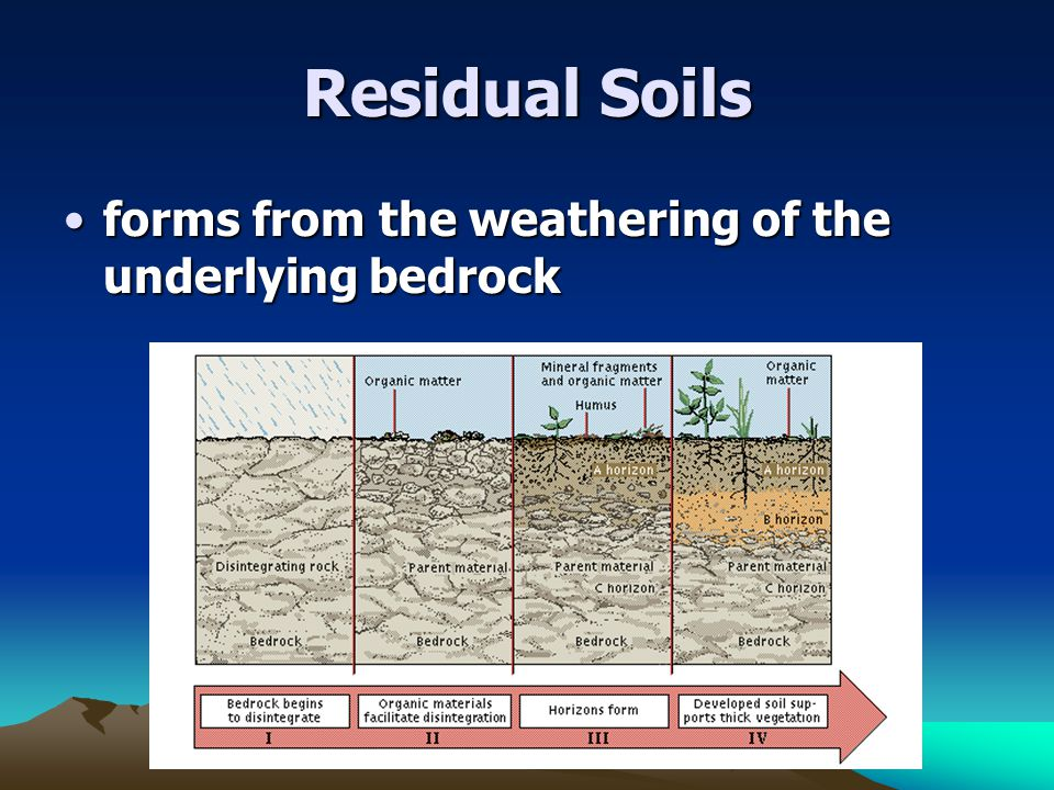 Residual Soils forms from the weathering of the underlying bedrock