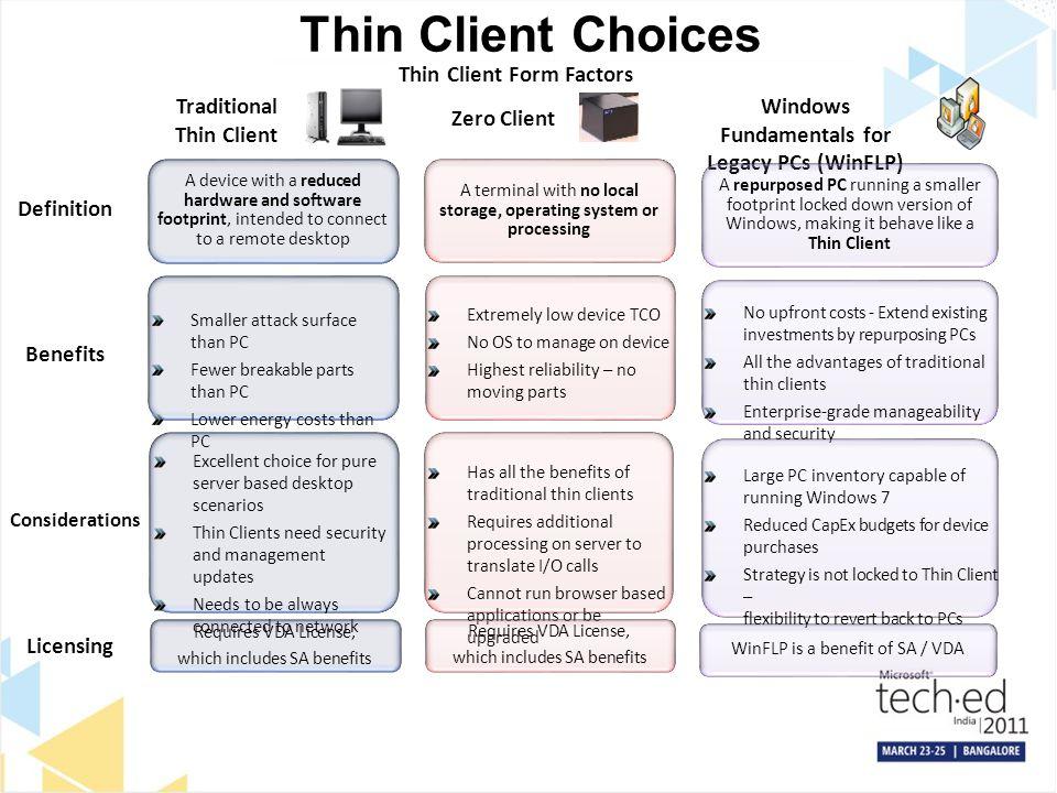 Thin Client Form Factors