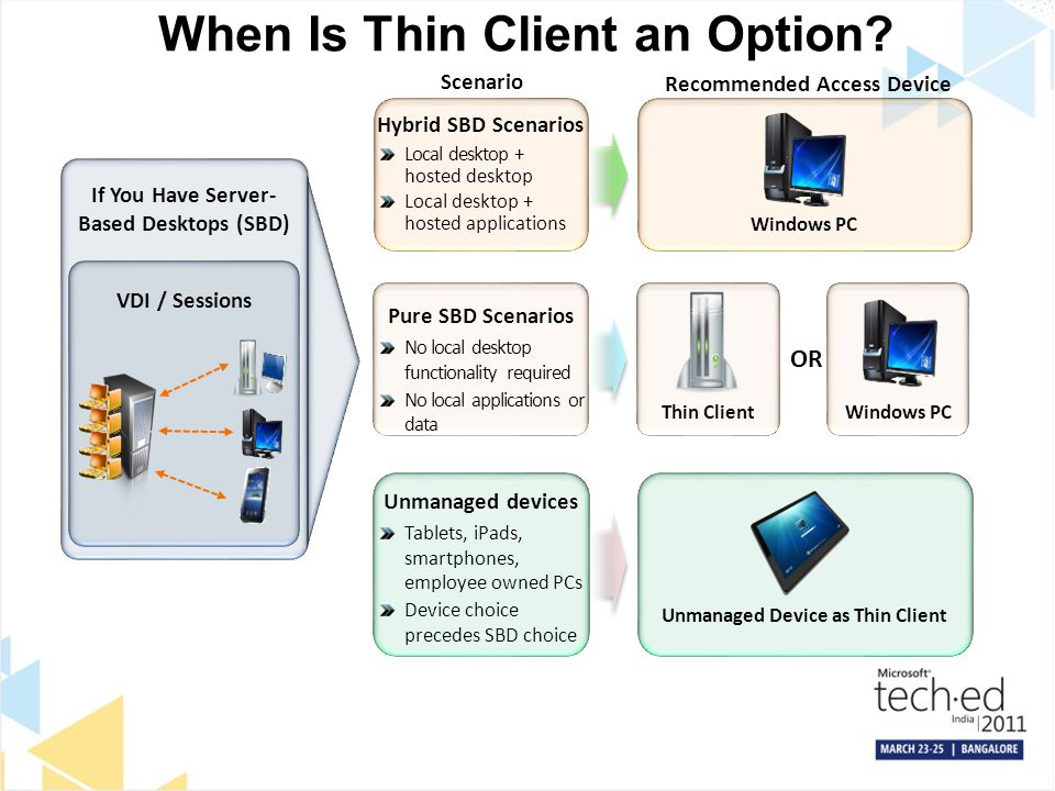 When Is Thin Client an Option