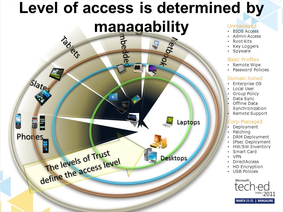 Level of access is determined by managability
