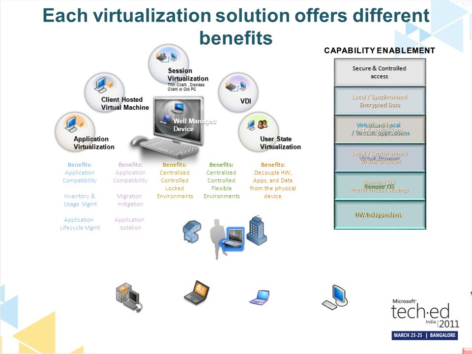 Each virtualization solution offers different benefits