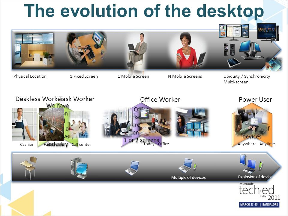 The evolution of the desktop