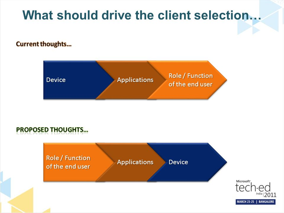 What should drive the client selection…