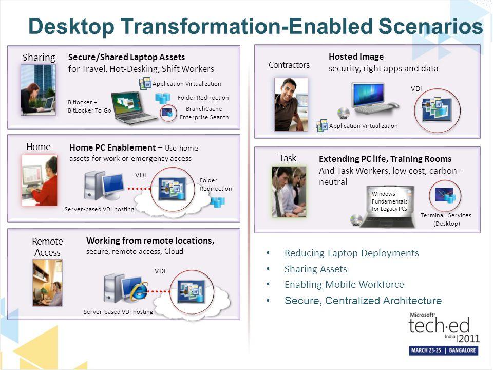 Desktop Transformation-Enabled Scenarios