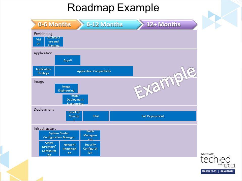 Example Roadmap Example 0-6 Months 6-12 Months 12+ Months Envisioning