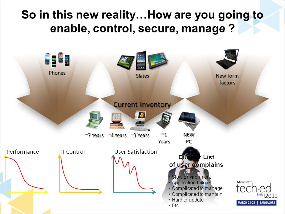 So in this new reality…How are you going to enable, control, secure, manage
