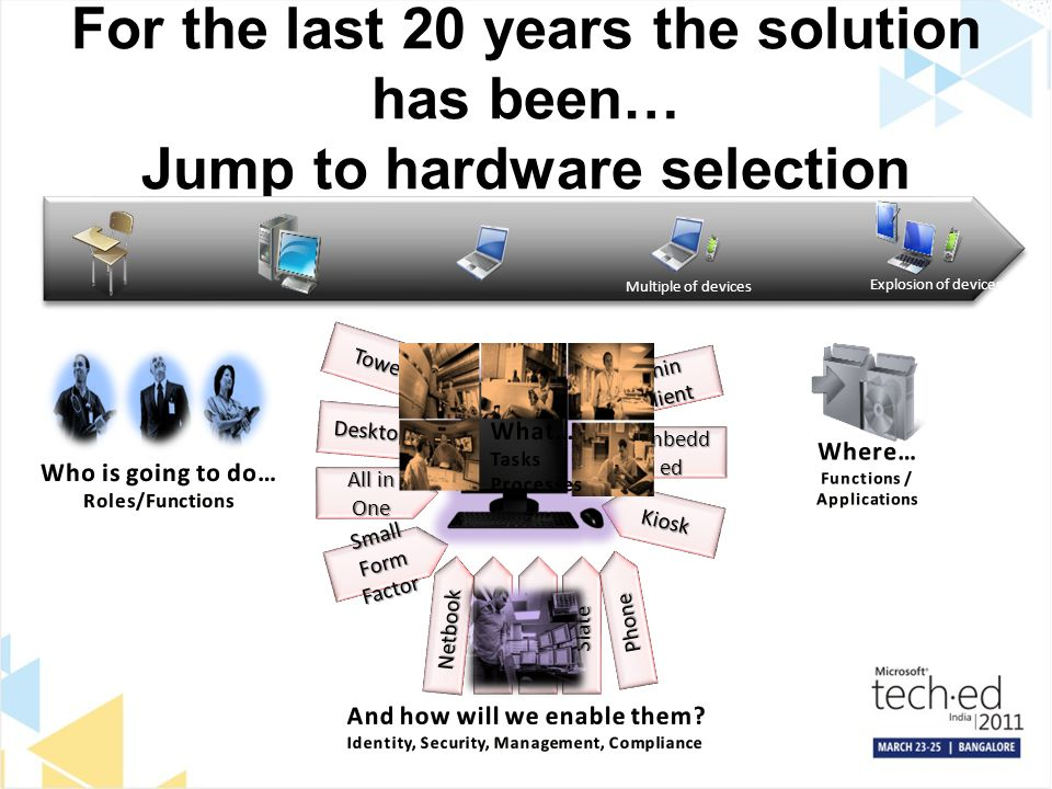 For the last 20 years the solution has been… Jump to hardware selection