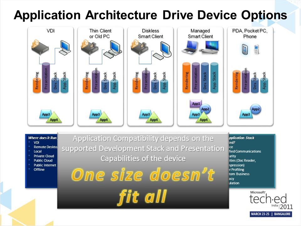 Application Architecture Drive Device Options