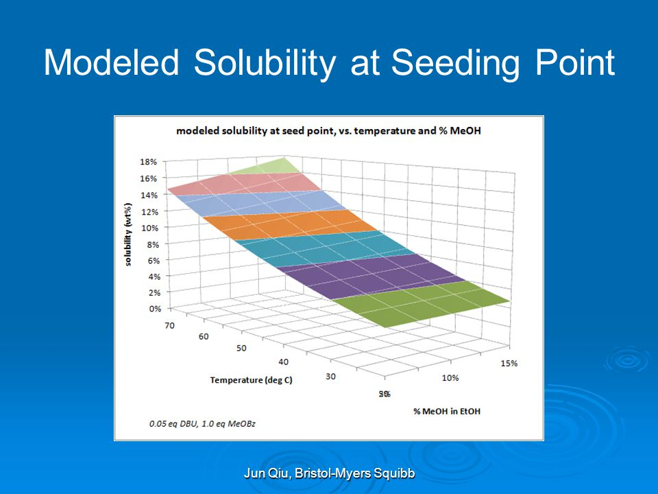 Modeled Solubility at Seeding Point