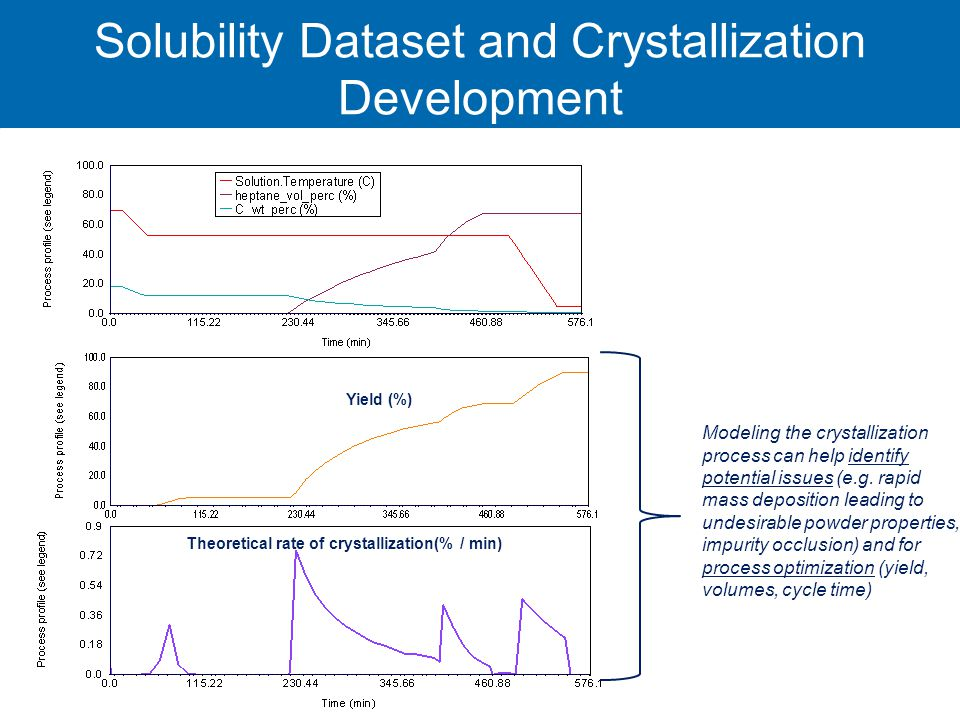 Solubility Dataset and Crystallization Development