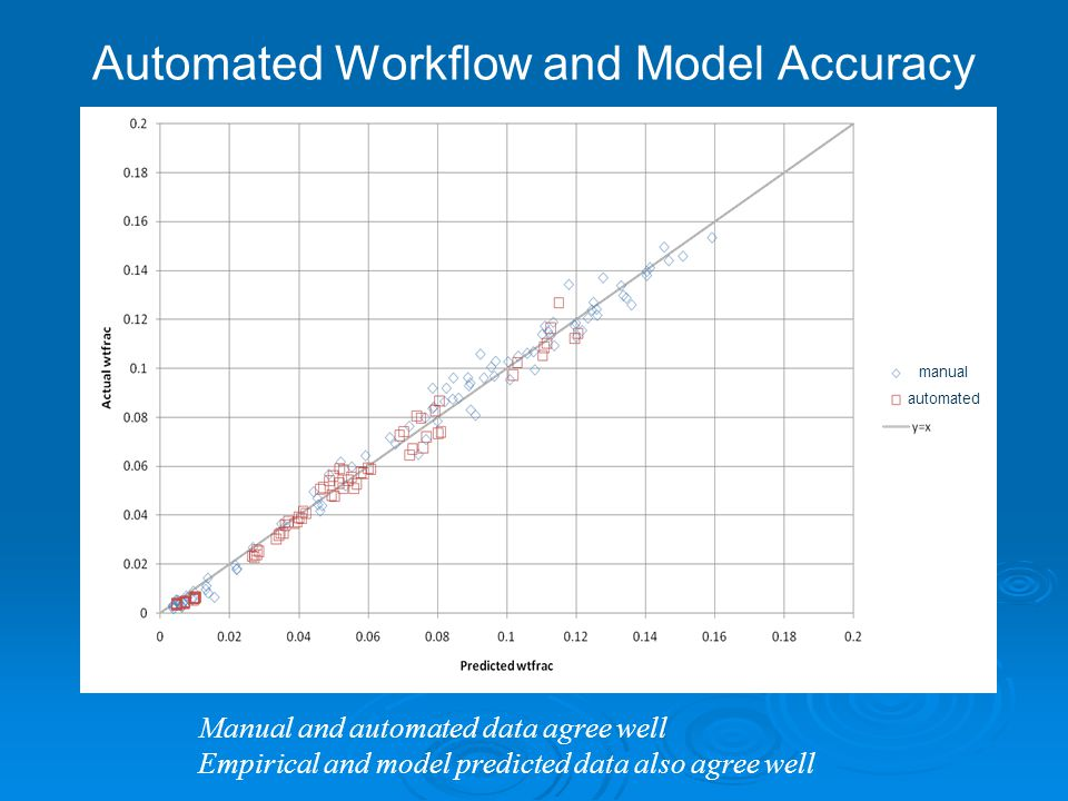 Automated Workflow and Model Accuracy