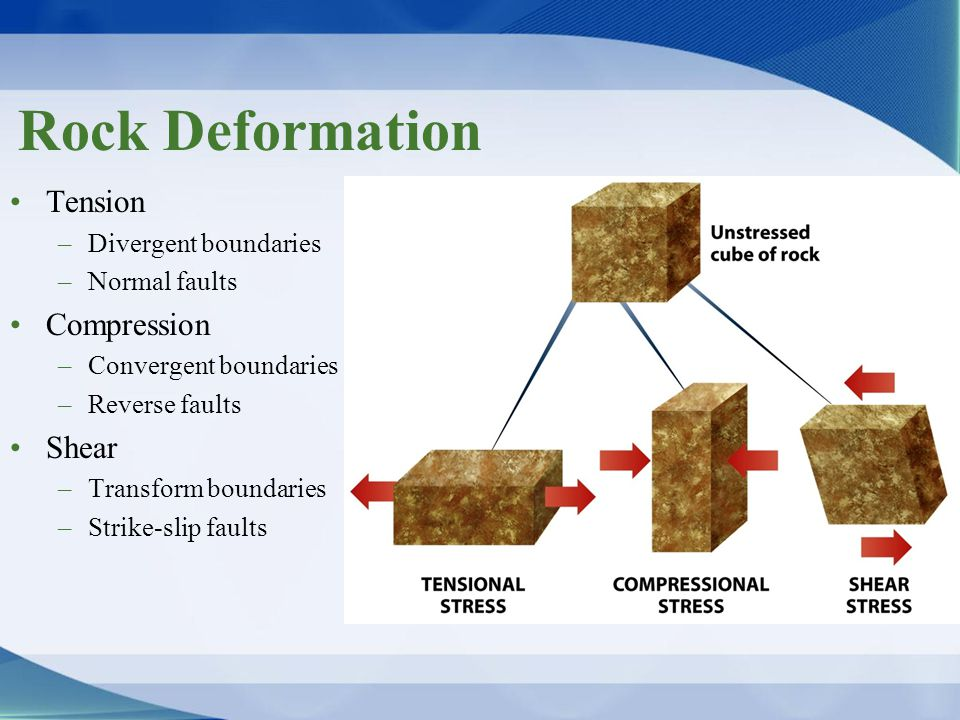 Rock Deformation Tension Compression Shear Divergent boundaries