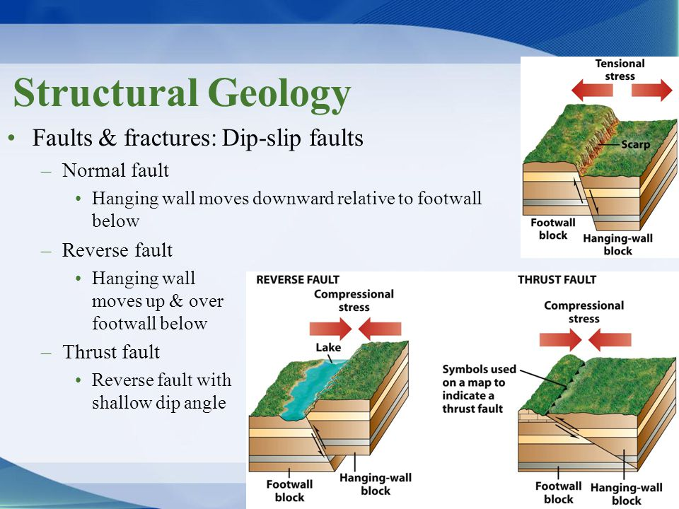 Structural Geology Faults & fractures: Dip-slip faults Normal fault