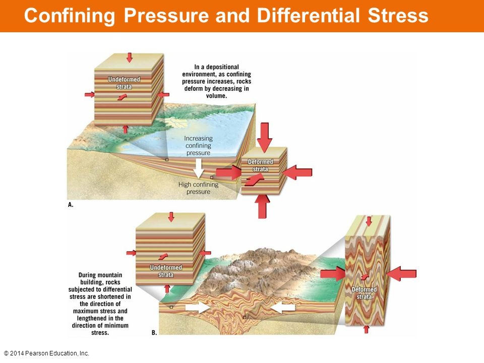 Confining Pressure and Differential Stress