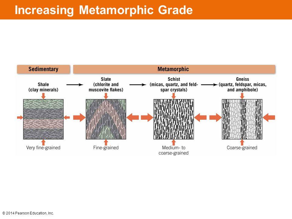 Increasing Metamorphic Grade