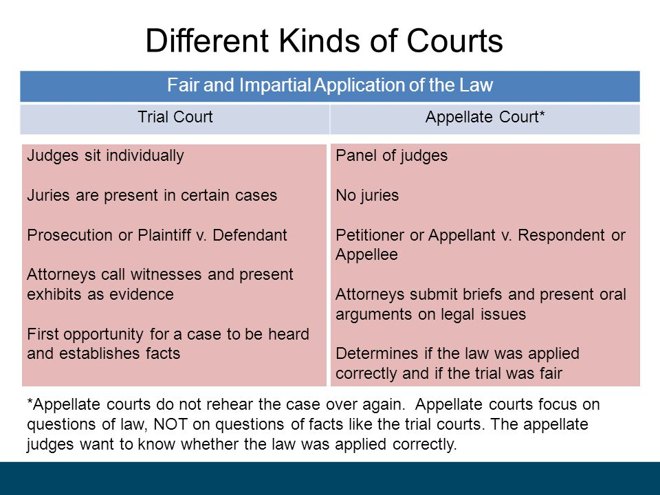 Different Kinds of Courts