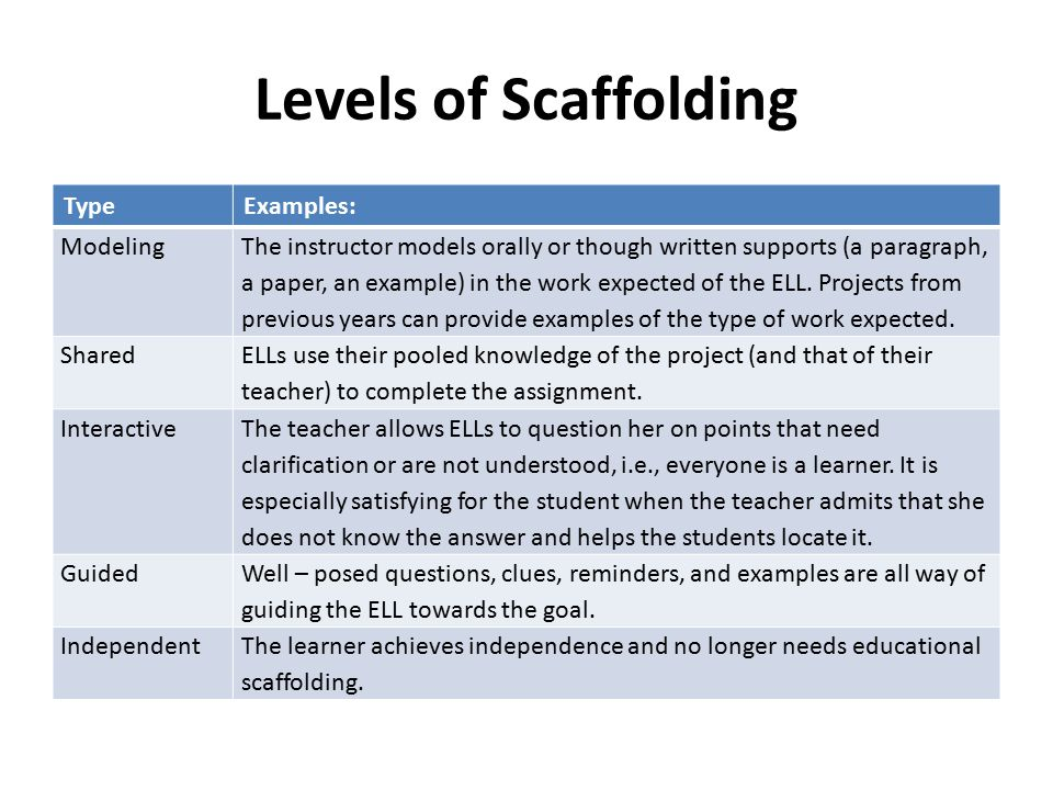 Levels of Scaffolding Type Examples: Modeling