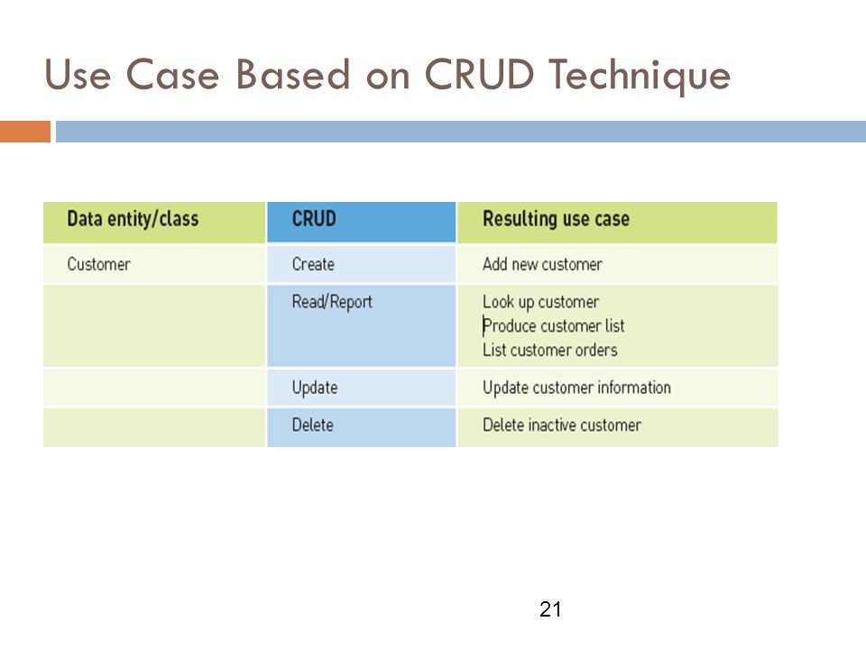Use Case Based on CRUD Technique