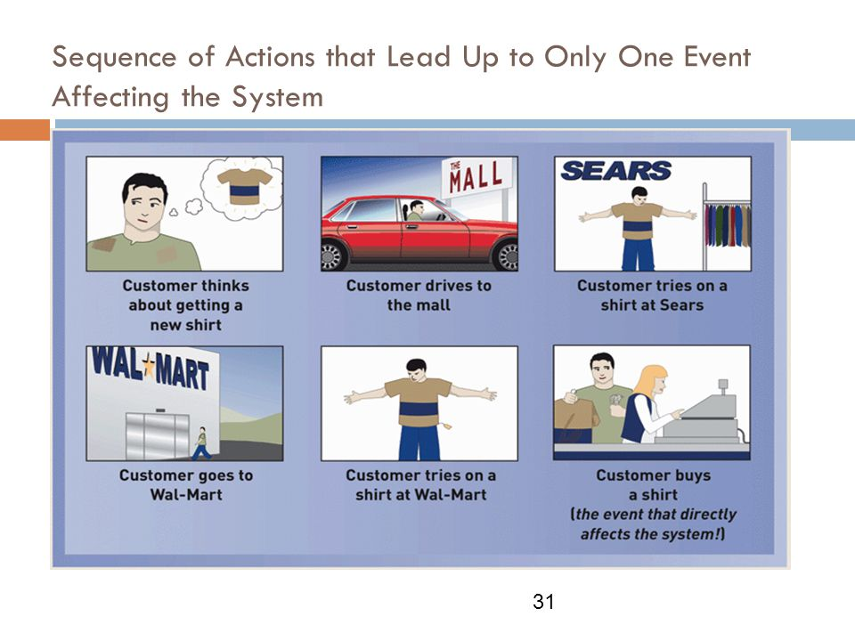 Sequence of Actions that Lead Up to Only One Event Affecting the System