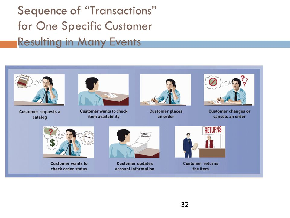 Sequence of Transactions for One Specific Customer Resulting in Many Events