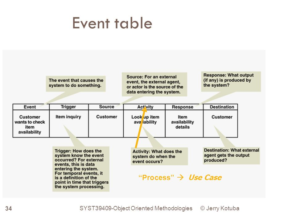 Event table Process  Use Case