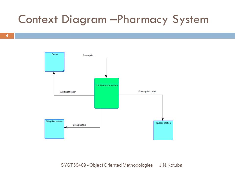 Context Diagram –Pharmacy System