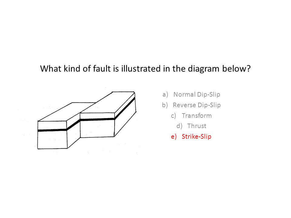 What kind of fault is illustrated in the diagram below