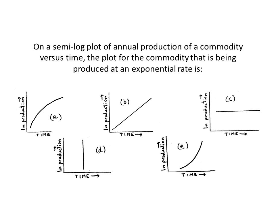 On a semi-log plot of annual production of a commodity versus time, the plot for the commodity that is being produced at an exponential rate is:
