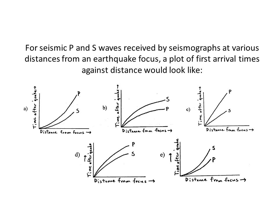 For seismic P and S waves received by seismographs at various distances from an earthquake focus, a plot of first arrival times against distance would look like: