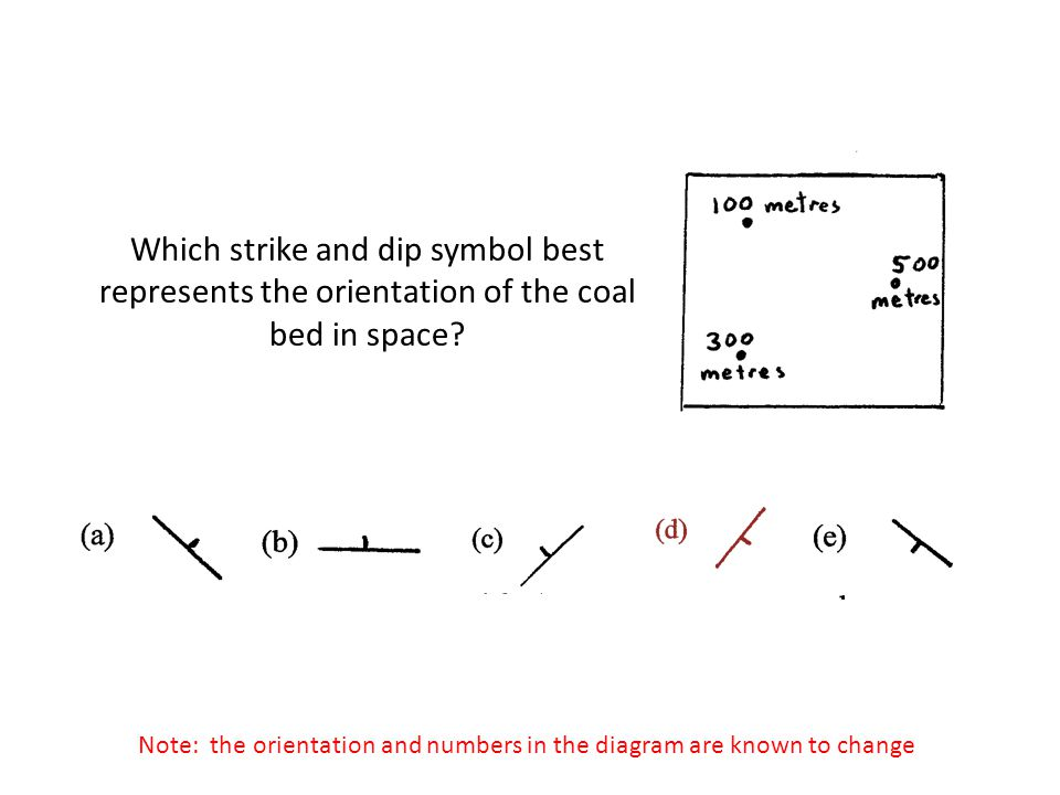 Which strike and dip symbol best represents the orientation of the coal bed in space