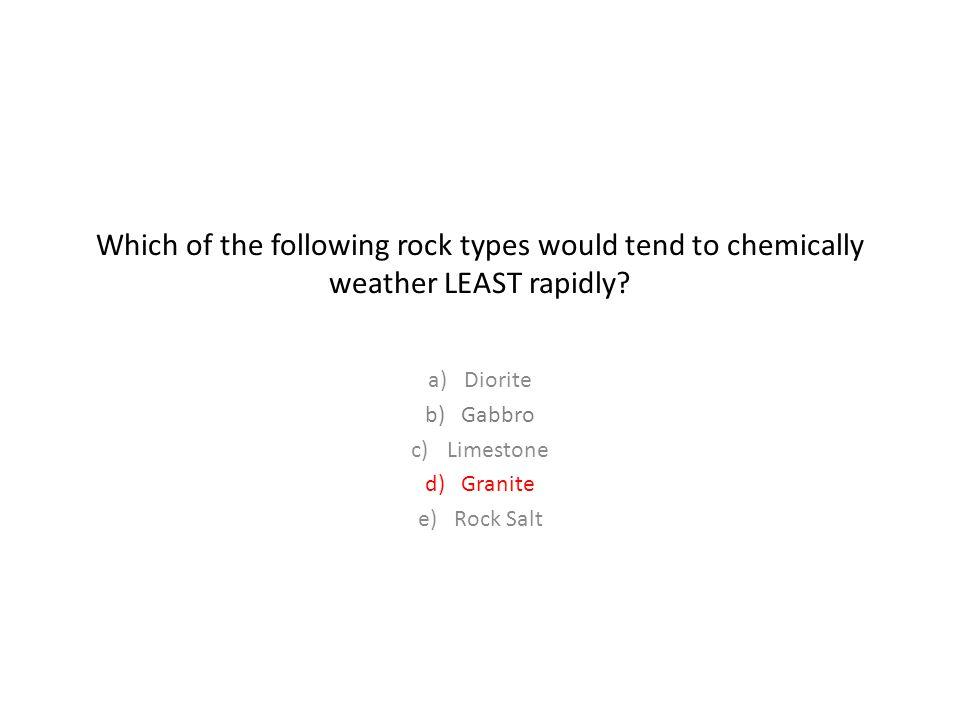 Diorite Gabbro Limestone Granite Rock Salt