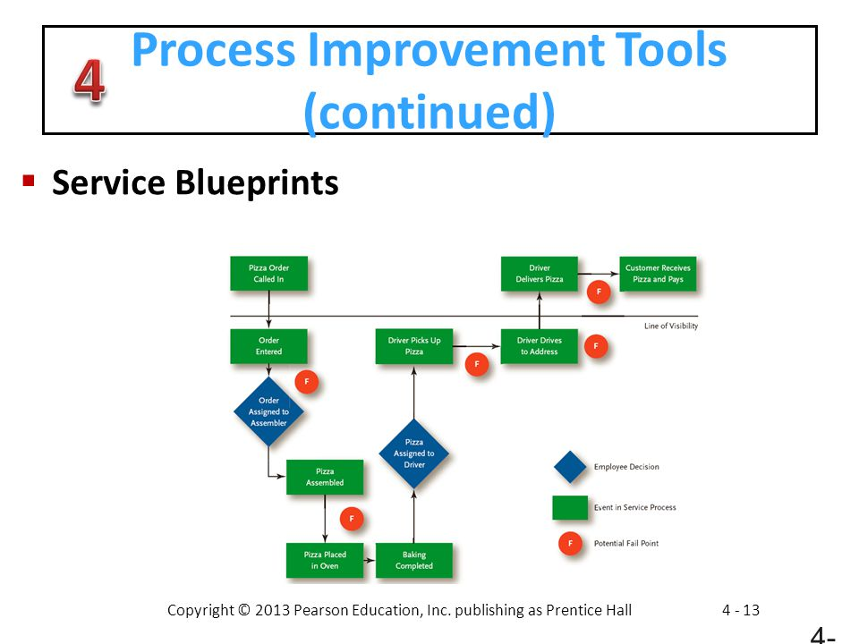 Process Improvement Tools (continued)