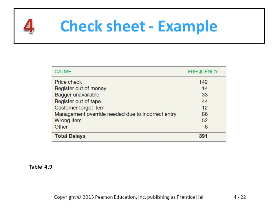 Check sheet - Example Table 4.9