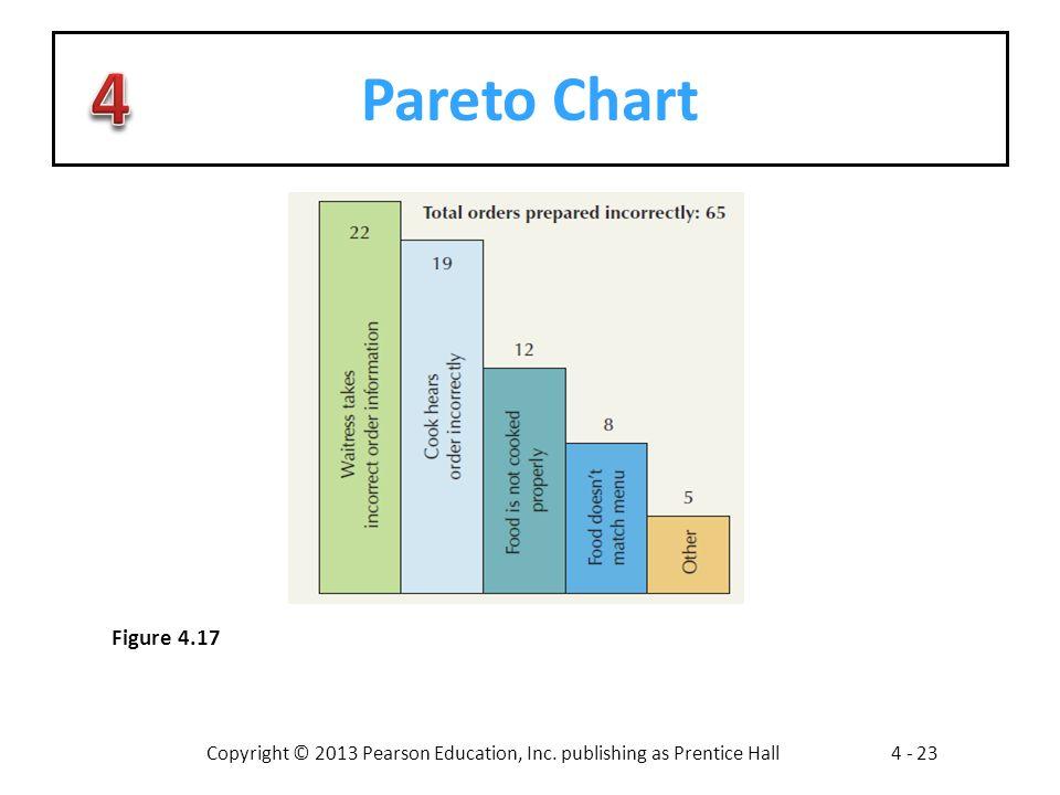 Pareto Chart Figure 4.17