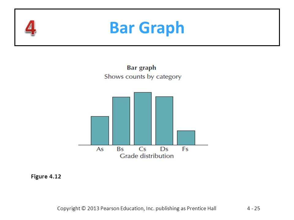 Bar Graph Figure 4.12