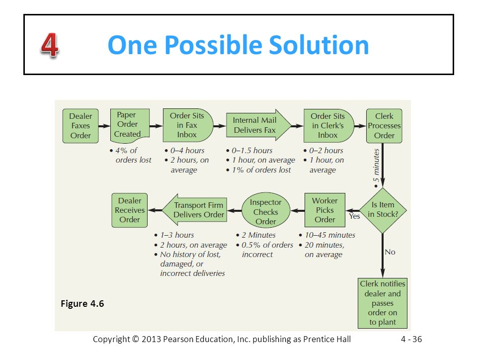 One Possible Solution Figure 4.6