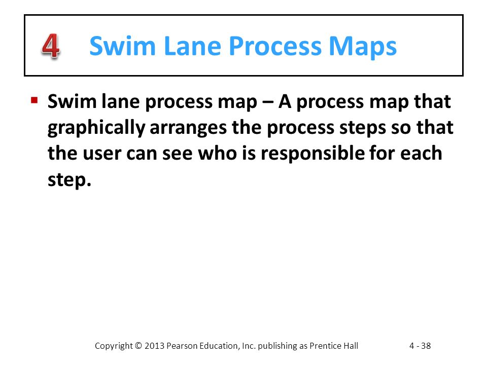 Swim Lane Process Maps