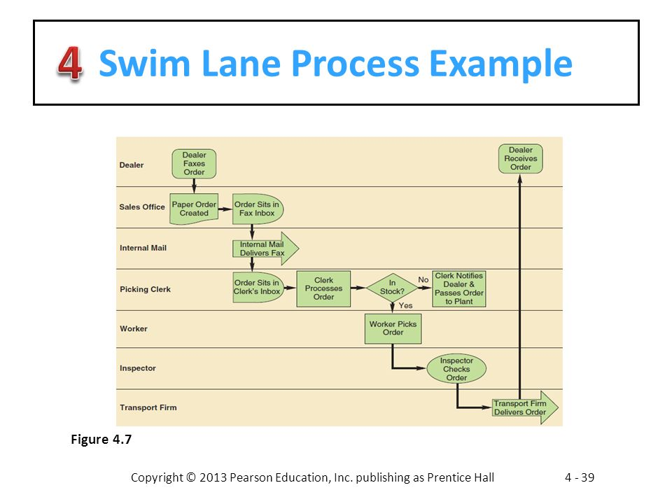 Swim Lane Process Example