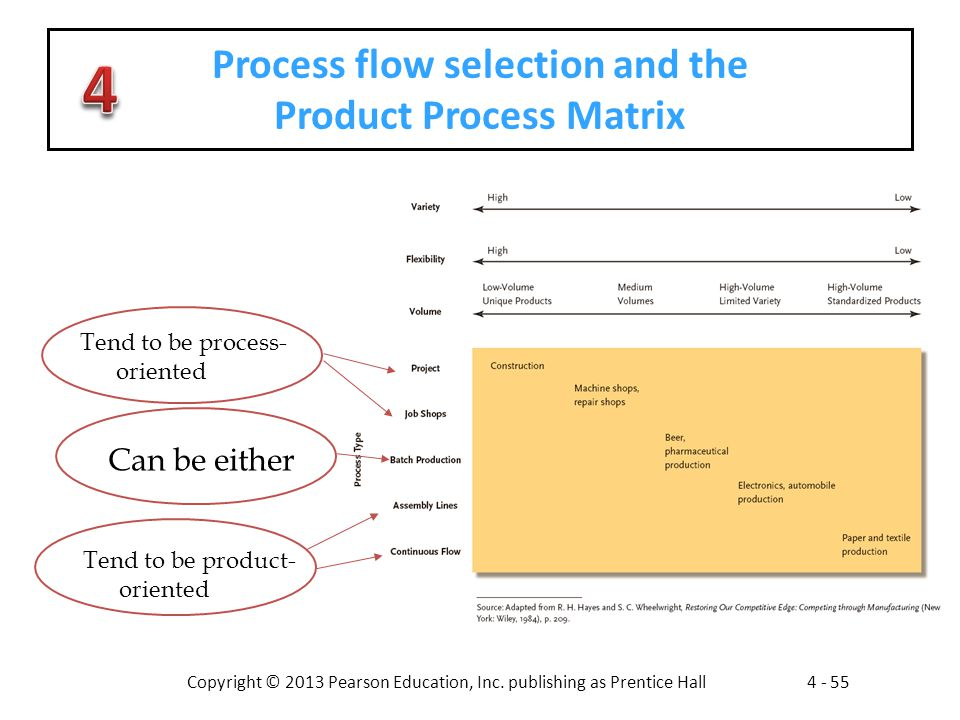 Process flow selection and the Product Process Matrix