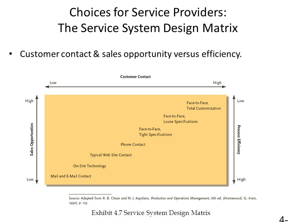 Choices for Service Providers: The Service System Design Matrix