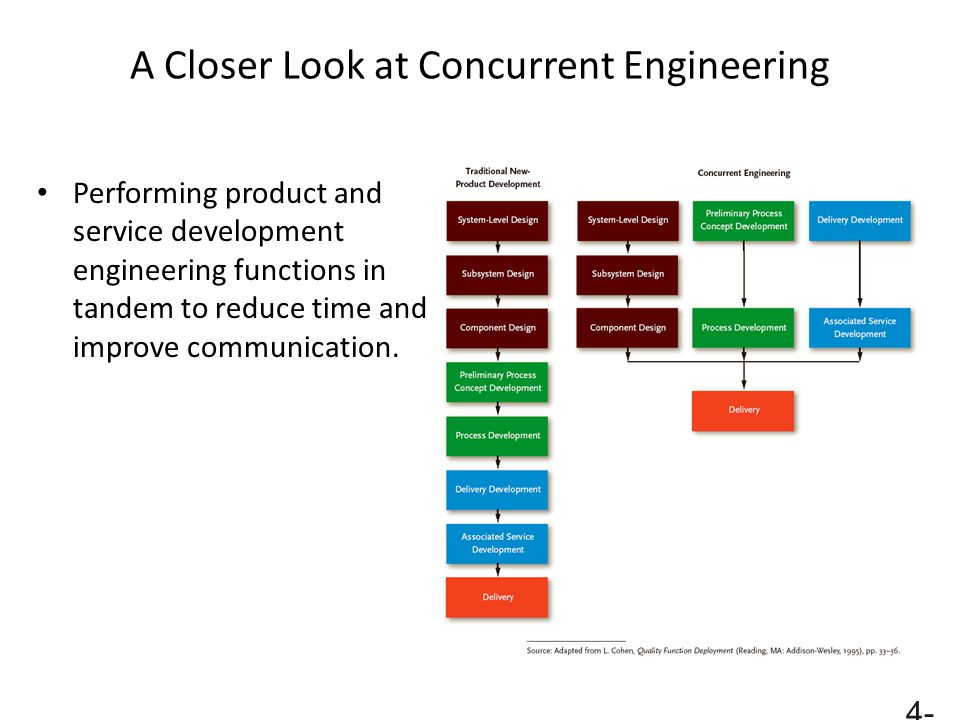 A Closer Look at Concurrent Engineering