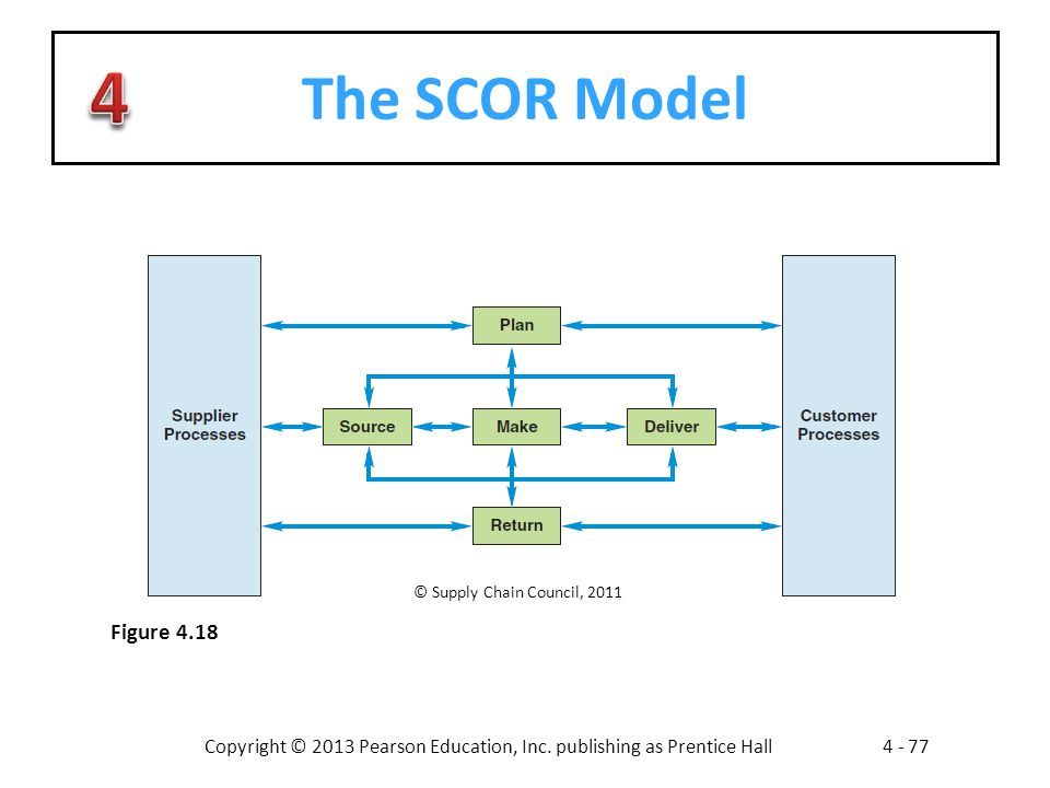 Business processes chapter ppt video online download 77 the scor model supply chain council 2011 figure 418 ccuart Choice Image