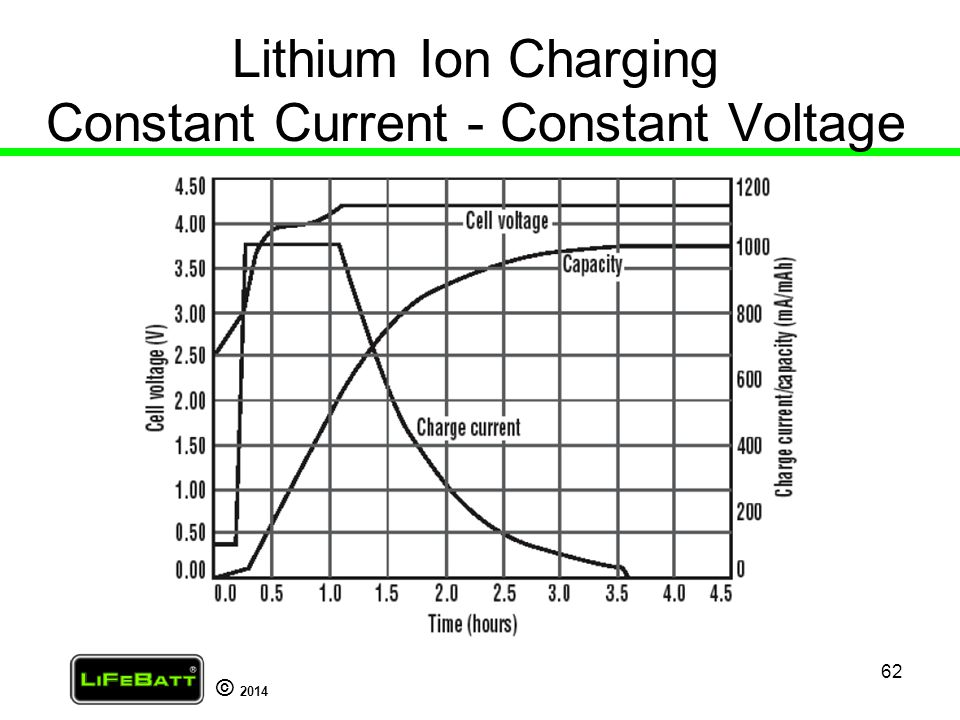 Lithium Ion Charging Constant Current - Constant Voltage