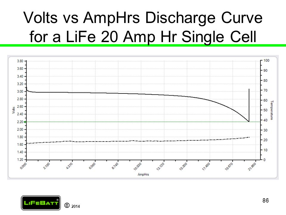 Volts vs AmpHrs Discharge Curve for a LiFe 20 Amp Hr Single Cell